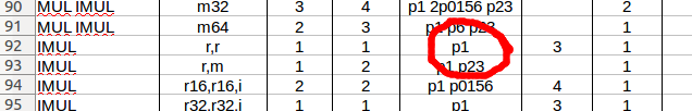 Agner's port usage info